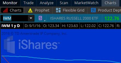 Iwm option trading hours