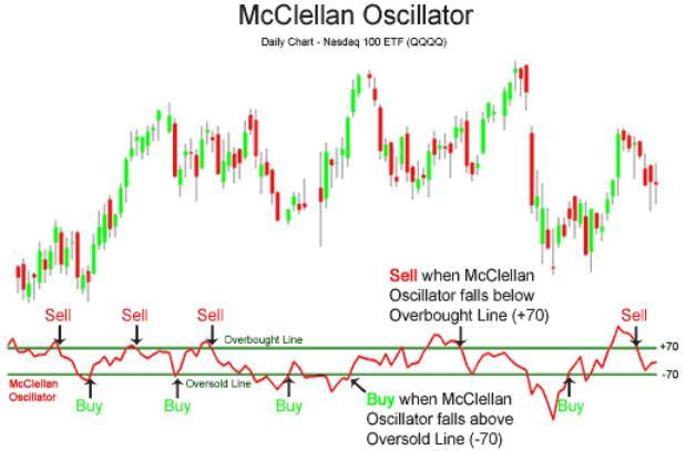 McClellan Oscillator