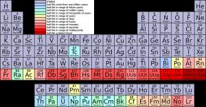 periodic-table-42115_960_720