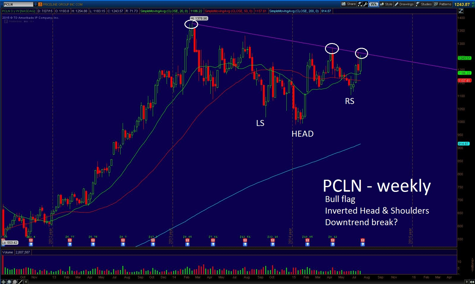 Why Priceline (PCLN) Should Gap Up this Week and How to Play It