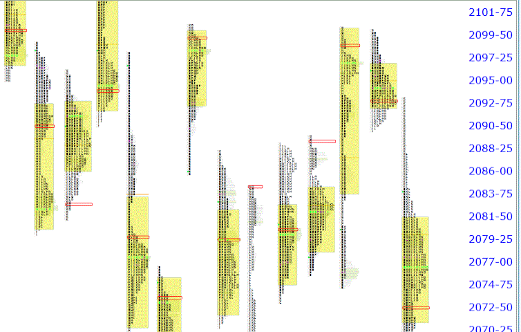 Daily Market Profile Analysis on Futures – Jun-28-2013