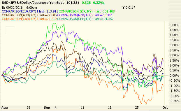 Comparison of Currencies, Commodities, and Equities Show Coiling