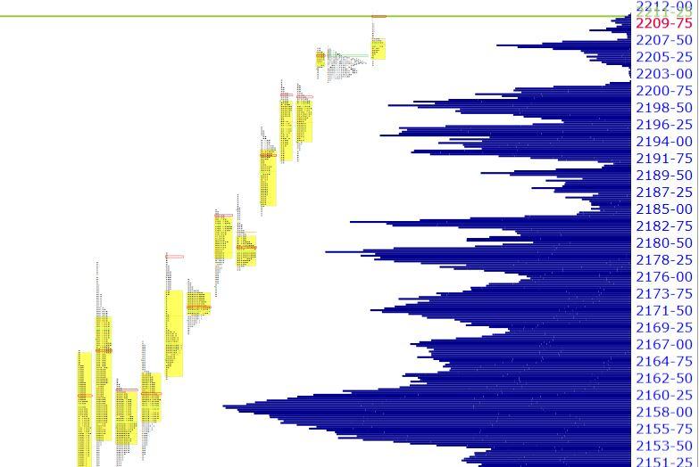 cumulative profile