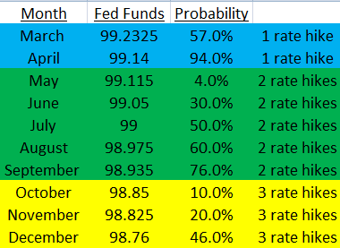 Fed Funds Rate Hike Probability on the Rise.