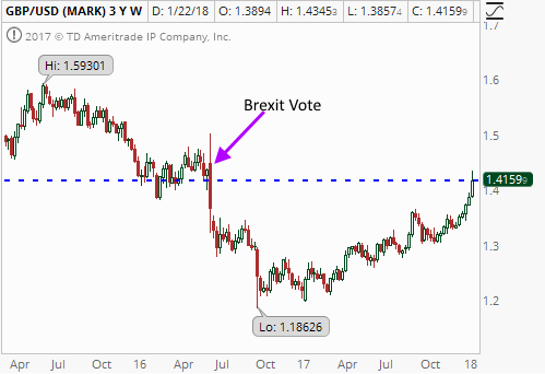 Recovery of the British Pound to Pre-Brexit Levels