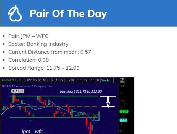 ShadowTrader Pairs Trader newsletter