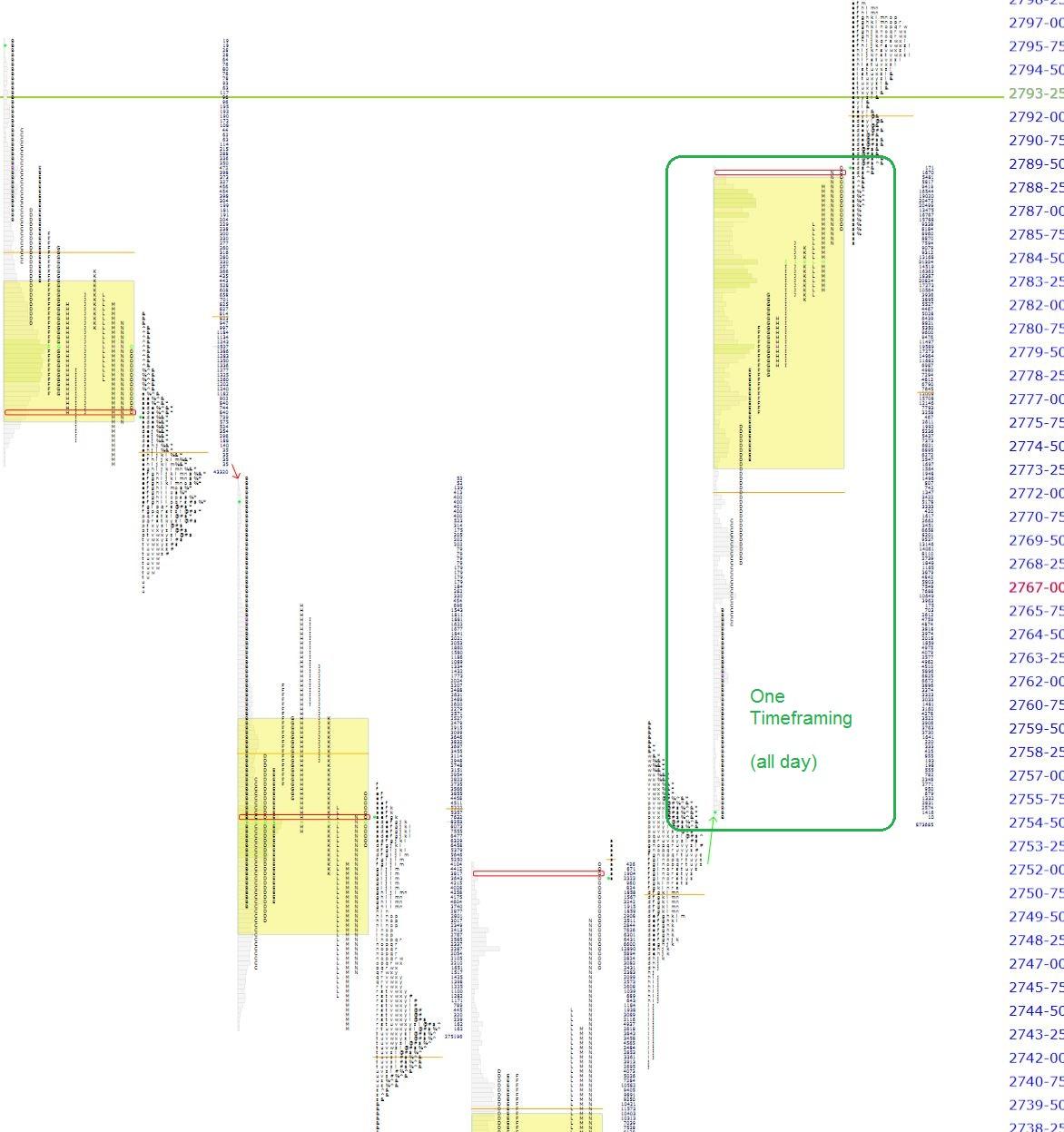 expanded market profile