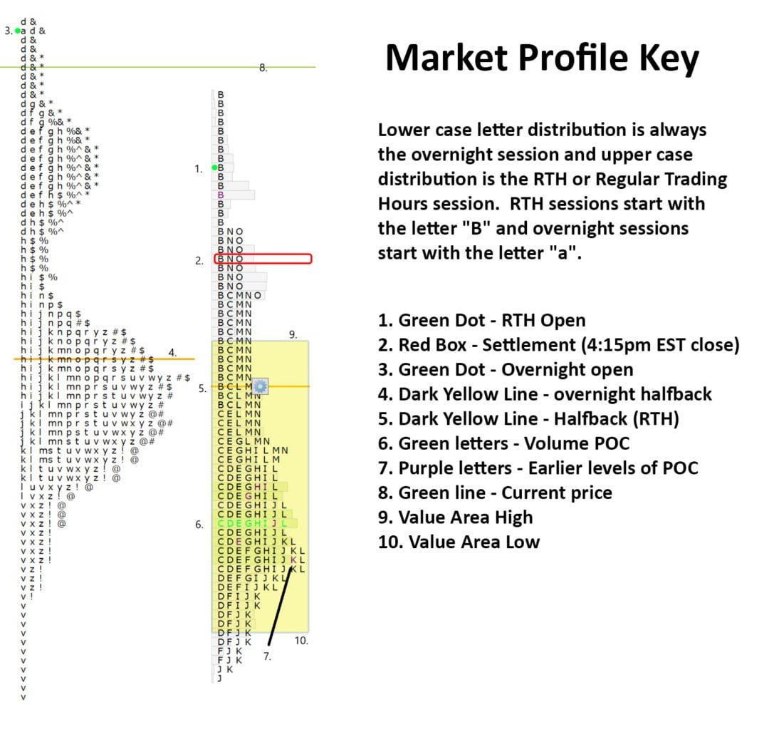 market profile key